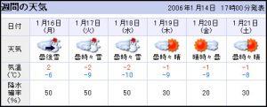 今日熱門文章:我要飛飛飛飛去北海道囉~ ^___^
